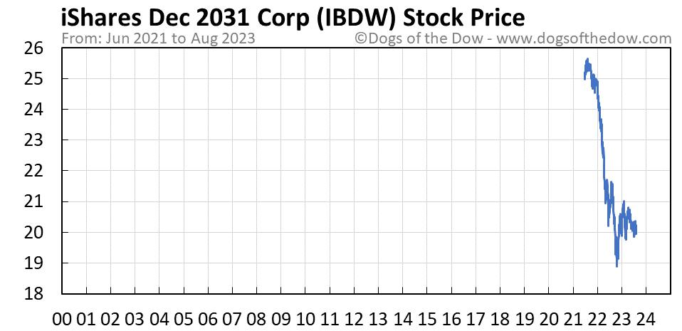 IBDW stock price chart