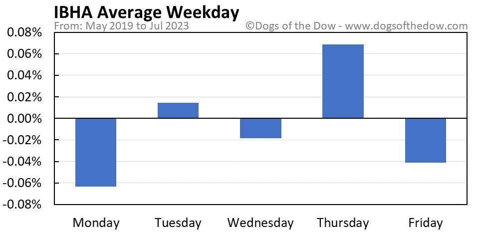 IBHA average weekday chart