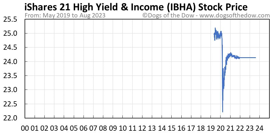 IBHA stock price chart
