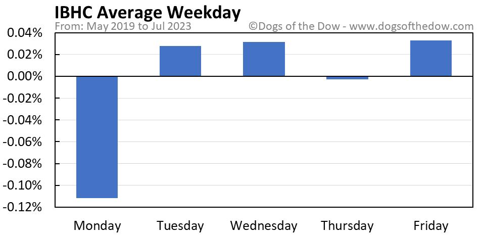IBHC average weekday chart