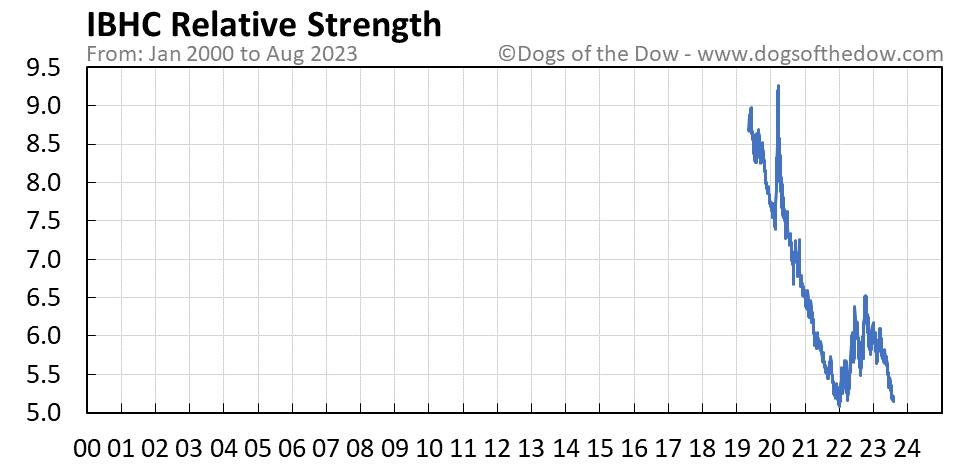 IBHC relative strength chart