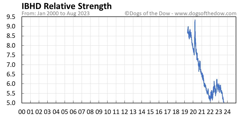 IBHD relative strength chart