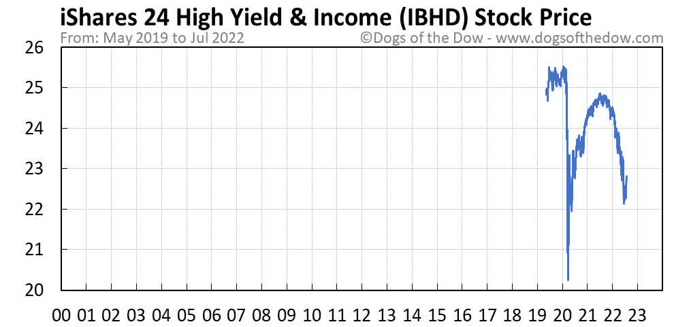 IBHD stock price chart