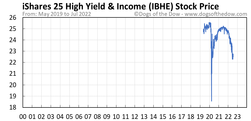 IBHE stock price chart