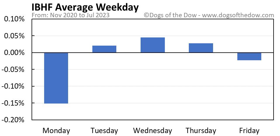 IBHF average weekday chart