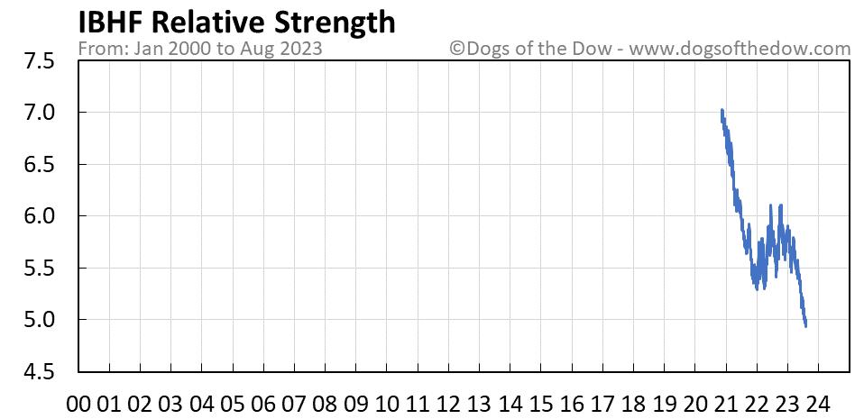 IBHF relative strength chart