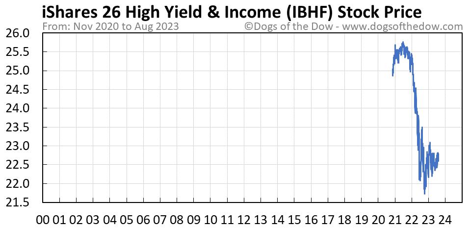 IBHF stock price chart