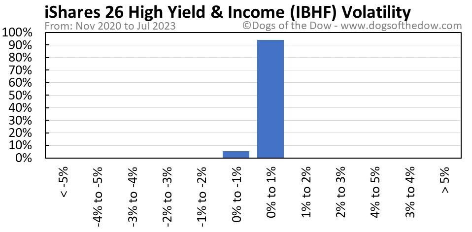 IBHF volatility chart