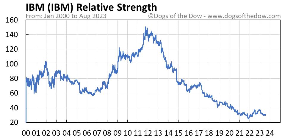 IBM relative strength chart