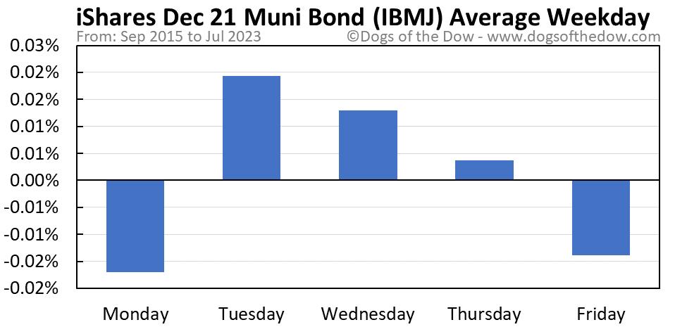 IBMJ average weekday chart