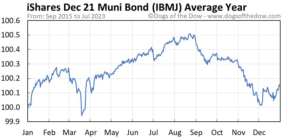 IBMJ average year chart