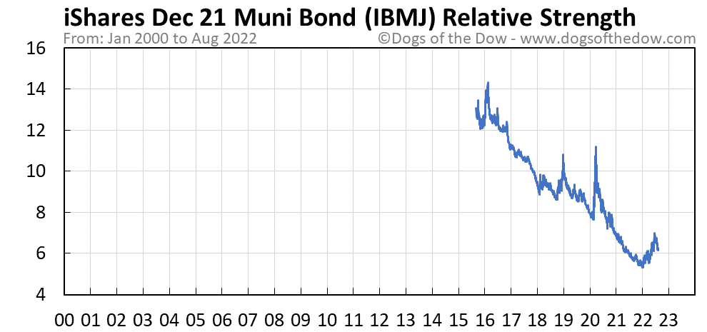 IBMJ relative strength chart