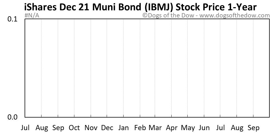 IBMJ 1-year stock price chart