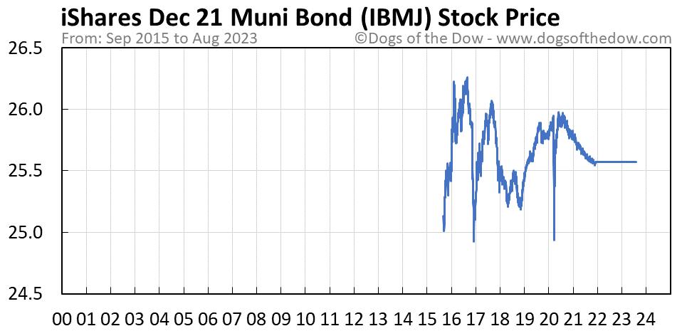 IBMJ stock price chart