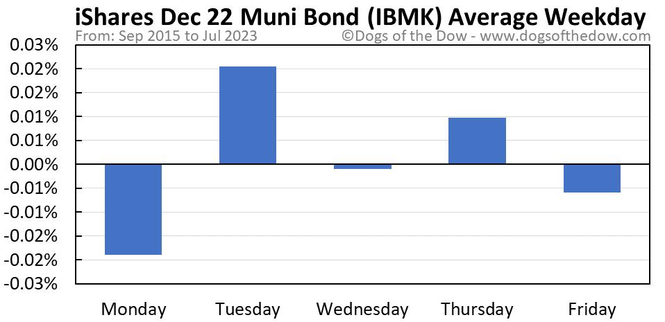 IBMK average weekday chart
