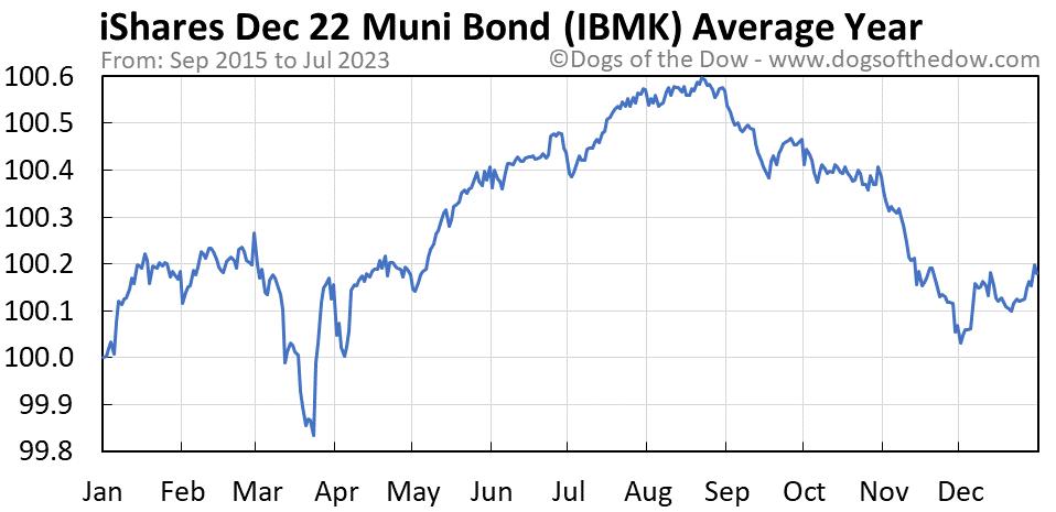 IBMK average year chart