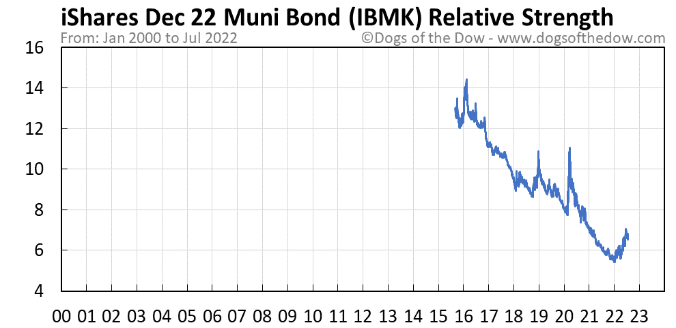 IBMK relative strength chart