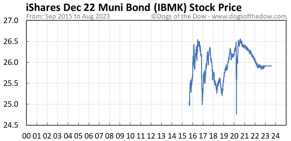 IBMK stock price chart
