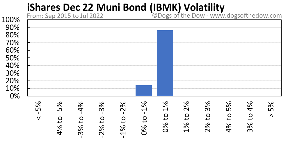 IBMK volatility chart