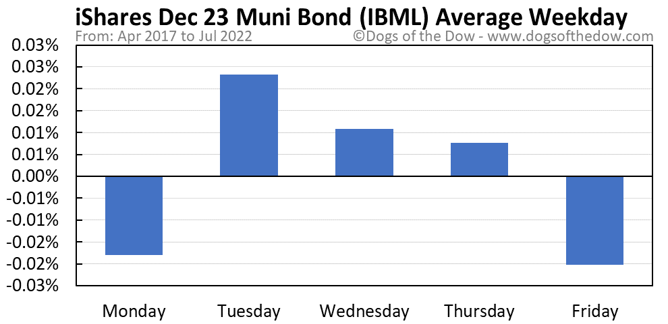 IBML average weekday chart