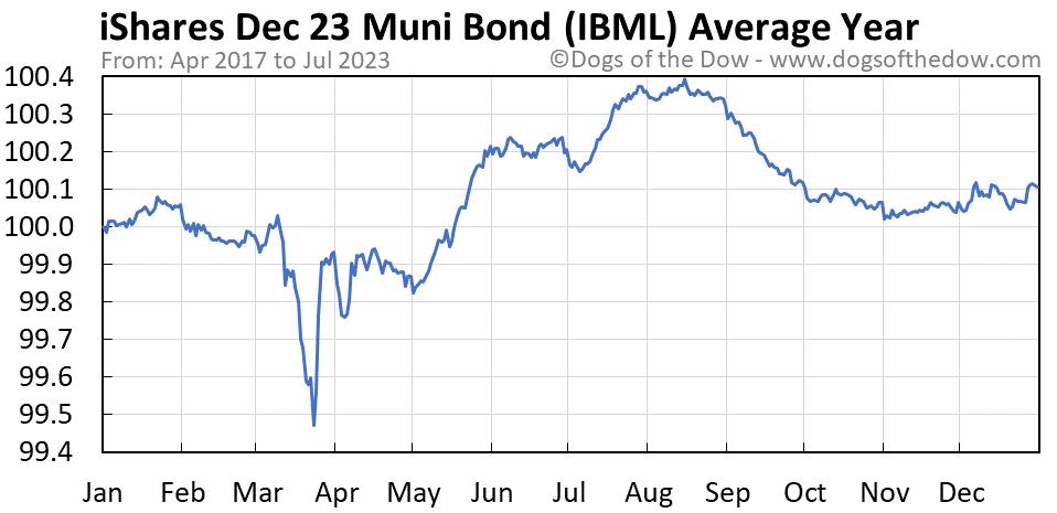 IBML average year chart