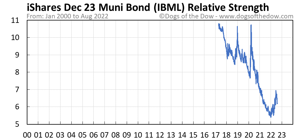 IBML relative strength chart
