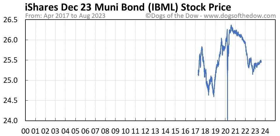 IBML stock price chart