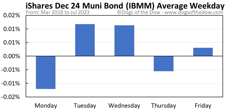 IBMM average weekday chart