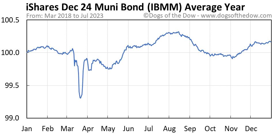 IBMM average year chart