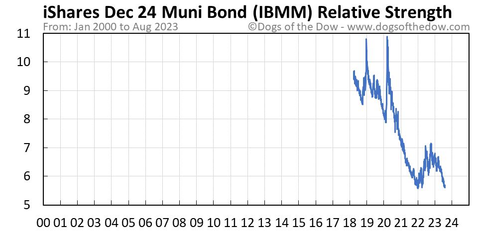 IBMM relative strength chart