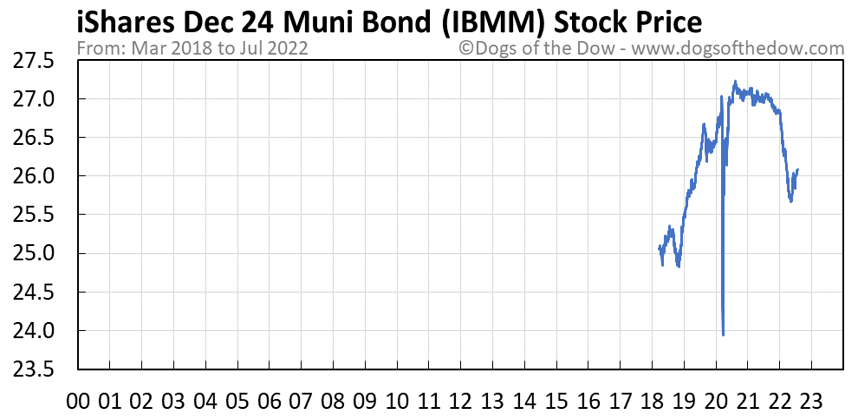 IBMM stock price chart
