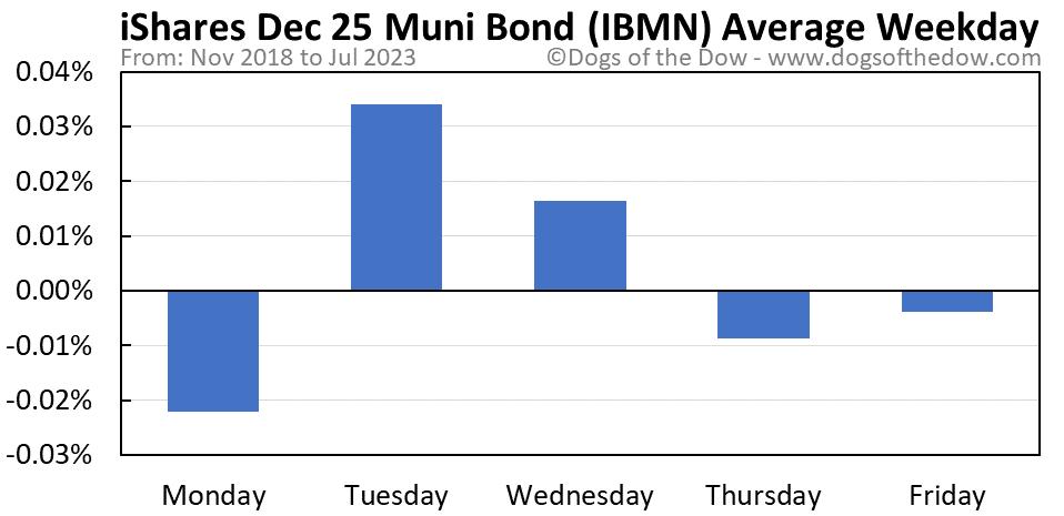 IBMN average weekday chart
