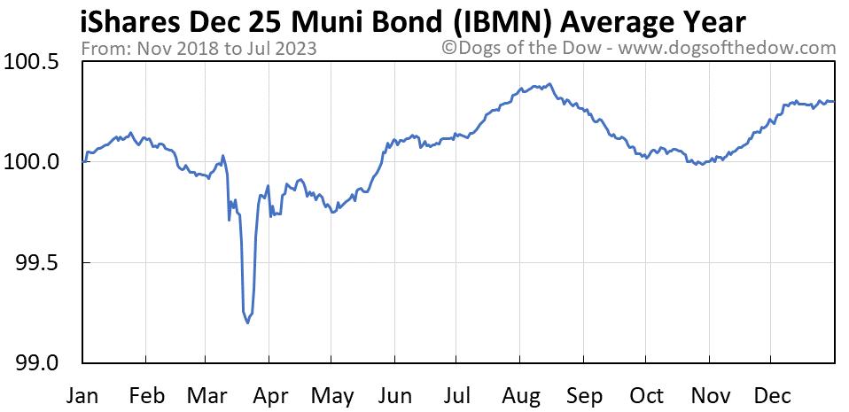 IBMN average year chart