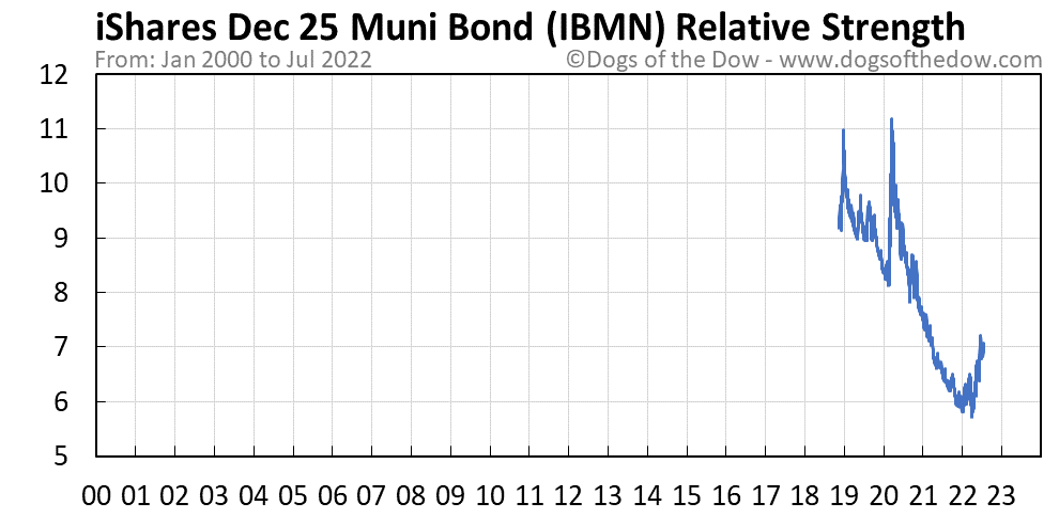 IBMN relative strength chart