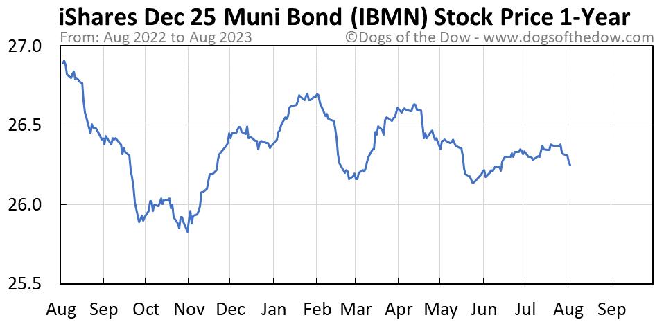 IBMN 1-year stock price chart