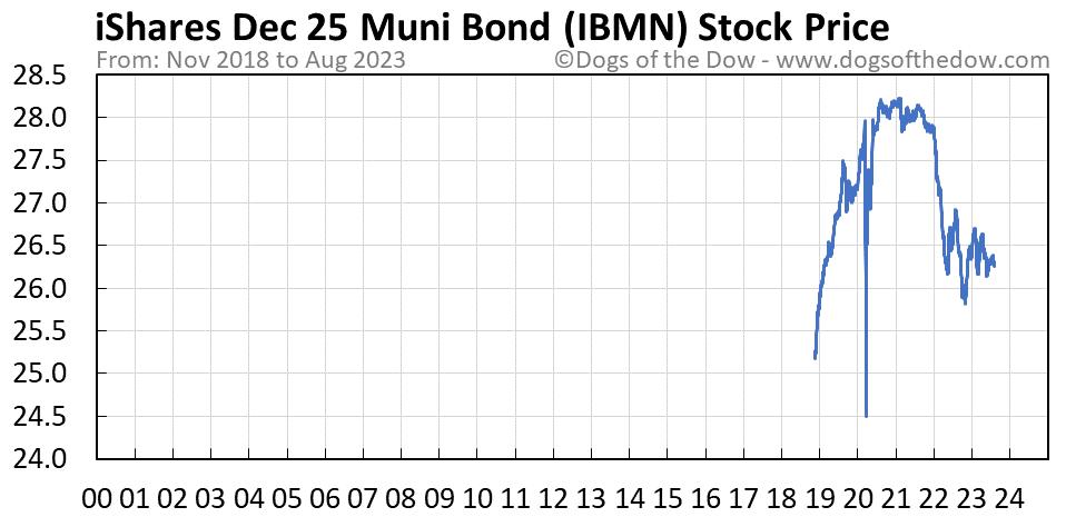 IBMN stock price chart