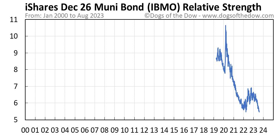 IBMO relative strength chart