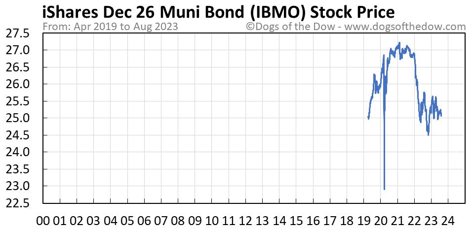 IBMO stock price chart