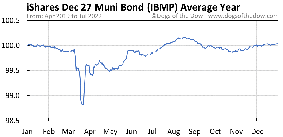 IBMP average year chart