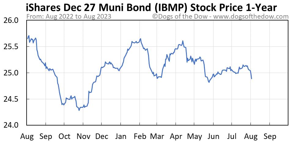 IBMP 1-year stock price chart