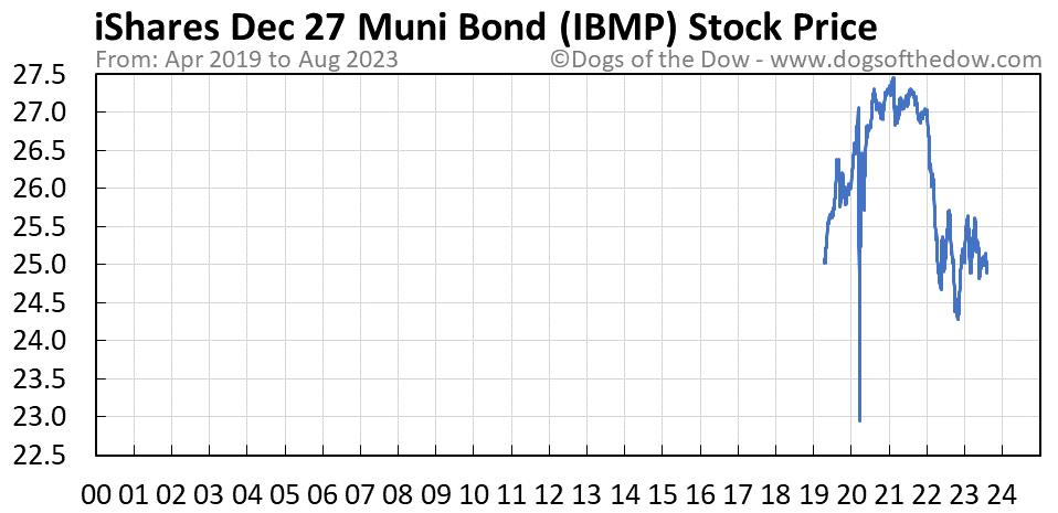 IBMP stock price chart