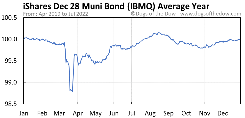 IBMQ average year chart