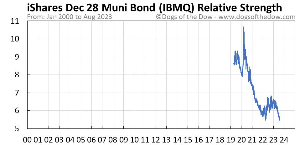 IBMQ relative strength chart