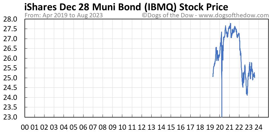 IBMQ stock price chart