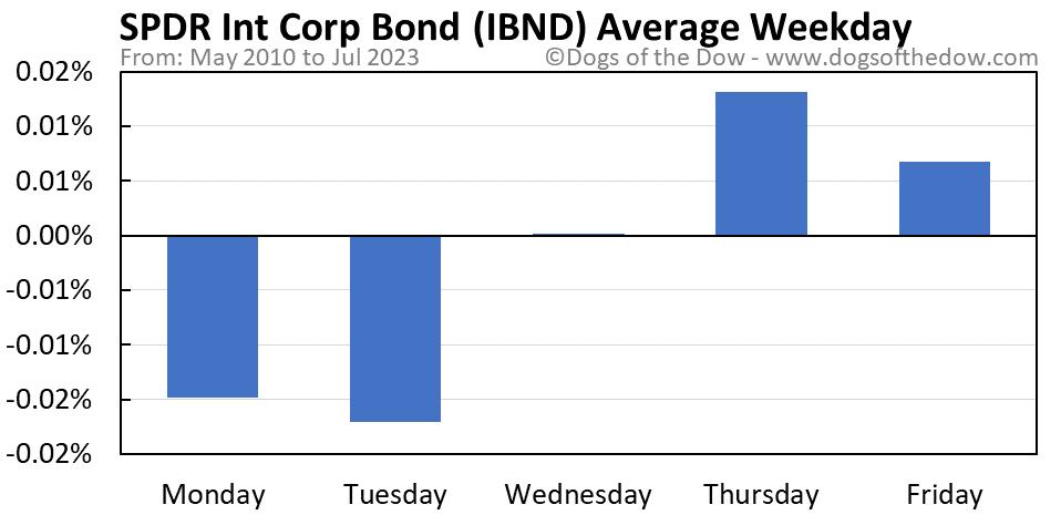 IBND average weekday chart