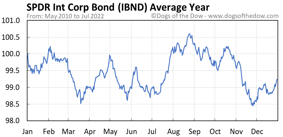 IBND average year chart