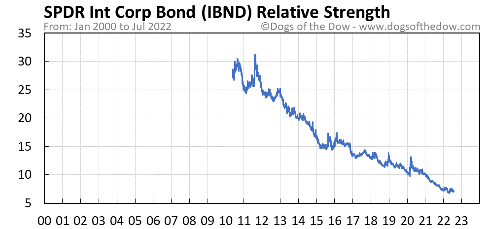 IBND relative strength chart