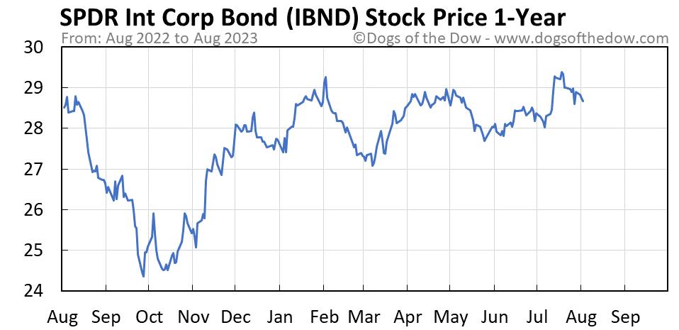 IBND 1-year stock price chart