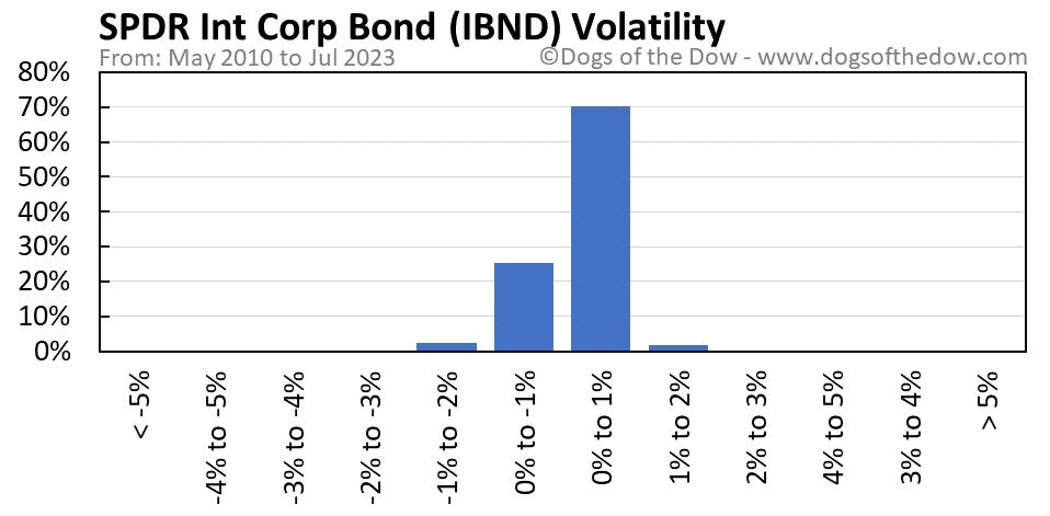 IBND volatility chart