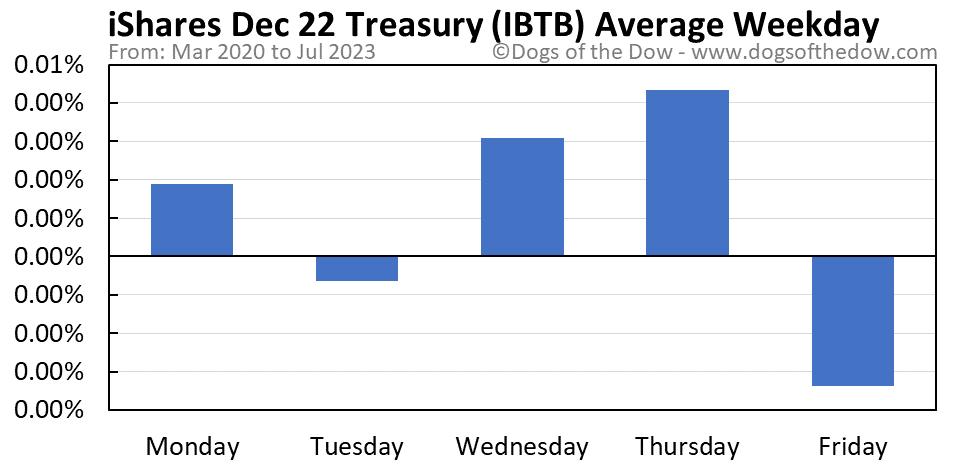 IBTB average weekday chart